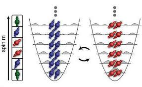 Resultado de imagen de Fermiones de espín semi-entero