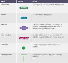bbc bitesize   gcse computer science   introducing algorithms        flowchart key detailing the different shapes and their meanings