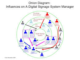 onion diagram