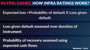 rating games will a new infrastructure rating scale really help investor not only of the likelihood of default but also the probability of recovery said lakhani the likely recovery is assessed over the duration of