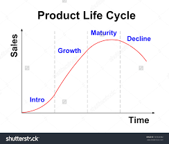 product life cycle chart on white background stock photo     product life cycle chart on white background preview  save to a lightbox