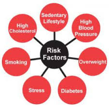 Image result for risk factors for coronary heart disease
