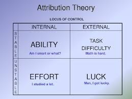 attribution theory essays attribution theory intercultural communication essay