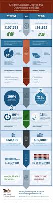msem vs mba gordon institute mba infographic