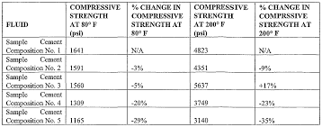 patent woa cement compositions comprising strength figure f000009 0001