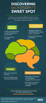 best ideas about education infographics the motivated brain improving student attention engagement and perseverance