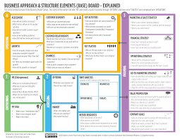 the ultimate alternative to the business model canvas the the ultimate alternative to the business model canvas