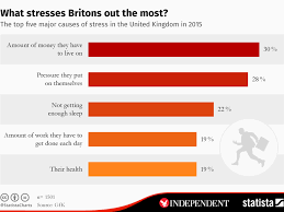 the 5 things that stress british people out the most the independent