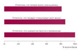 <b>Алерана</b> сыворотка д/роста волос 100мл купить в Красноярске ...