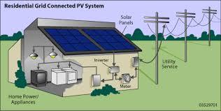 a solar panel diagram that makes solar power simple Simple Solar Power System Diagram solar panels diagram solar power system diagram
