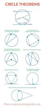 best ideas about circle geometry algebra circle theorems for gcse more information and maths revision on