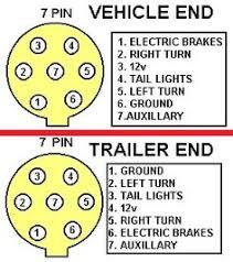 7 pin trailer plug wiring diagram diagram pinterest ebay Wiring 7 Pin Trailer Wiring Diagram 7 pin trailer wiring s 4door com secure enroll wiring 7 pin square trailer wiring diagram