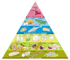 Piràmide nutricional