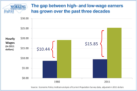 state of working north carolina growing wage inequality nc state of working nc the gap between high and low wage earners grows