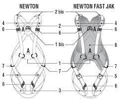 <b>Страховочная</b> система (<b>привязь</b>) <b>Petzl Newton</b> Fast Jak и <b>Petzl</b> ...