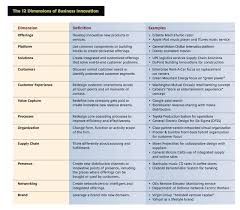 why mba what are your goals p  of the mit article the  dimensions of business innovation