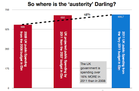 Repeat after us: there has been no 'austerity' in the UK | Gold ... via Relatably.com