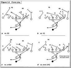 football formations  flag football and flags on pinteresti formation off tackle power play
