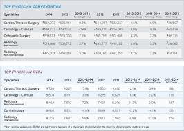 radiologists compensation and workload increasing ama 2014 medical group compensation and financial survey