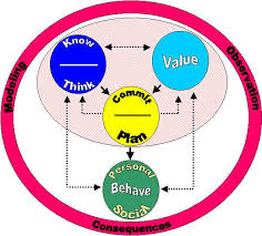 importance of moral values essay essay moral values educational psychology interactive moral and character development wpejpg