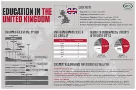education in the u k wenr wenr 0216 country profile uk