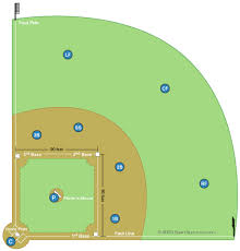 baseball field diagram and baseball positionsbaseball field diagram