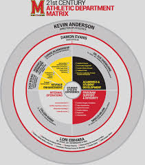 staff directory maryland terrapins athletics university of athletic department matrix