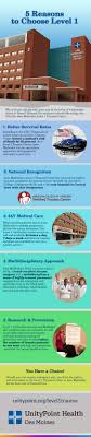 reasons to choose level infographic 1 better survival rates
