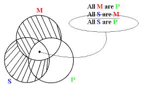week the diagram show that indeed all s    s are p    s