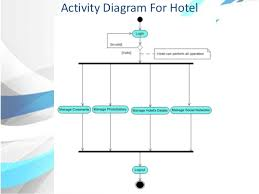 pptactivity diagram for admin