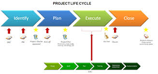 best images of diagrams project management life cycle phases    project management life cycle phases