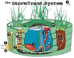 Earth Sheltered Passive Home PlanThe collected water is then thoroughly treated for domestic consumption using the state of the art StormTreat System™ produced by StormTreat Systems