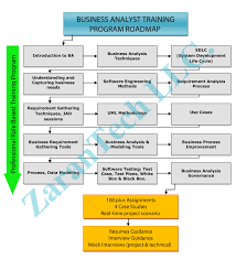 business analyst training ba training roadmap