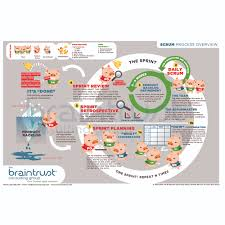 scrum process poster    quot  x   quot     the braintrust consulting groupscrum diagram thumbnail