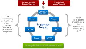 business management and developmen assignment essay writing help business management and developmen assignment essay writing help analysis employee engagement in organization