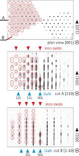 <b>3D</b> RHEED reciprocal space maps of α-Fe <b>2</b> O <b>3 layer</b>. <b>Three</b> ...
