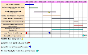 Dissertation proposal service gantt chart   Essay custom uk Msc  dissertation gantt chart  a phd dissertation gantt chart service gantt chart to  management dissertation proposal msc dissertation gantt chart