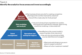 a healthy dose of data analytics article a t kearney identify the analytics focus areas and invest accordingly