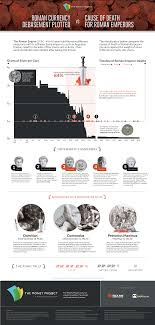 r empire archives the money project chart deaths of r emperors vs coinage debasement