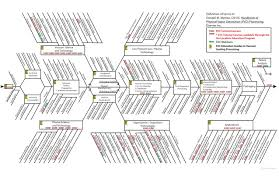 fishbone diagram   data viz projectexamples