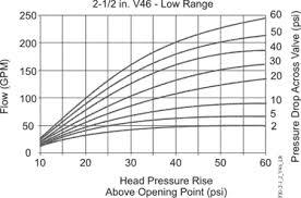 V46 Pressure-Actuated <b>Water</b>-Regulating Valve Product Bulletin