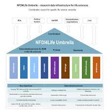 What is NFDI4Life <b>Umbrella</b>? - NFDI4Life <b>Umbrella</b>