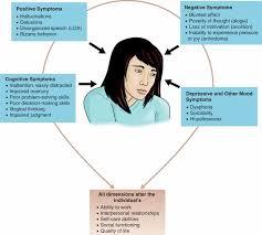schizophrenia case study Proceedings of the Royal Society B   Journals     brain membrane