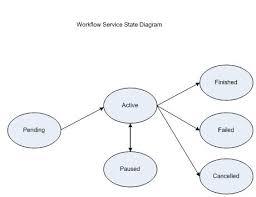 design   workflow   triad bmi osumc eduworkflow service state diagram