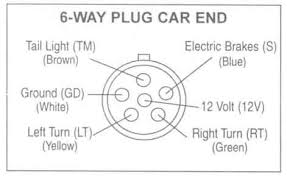 trailer wiring diagrams johnson trailer co 6 way plug car end