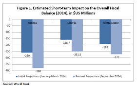 Understanding the Economic Effects of the      Ebola Outbreak in     Brookings Institution overall fiscal balance
