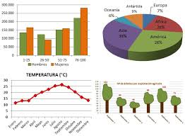 Image result for gráficas datos