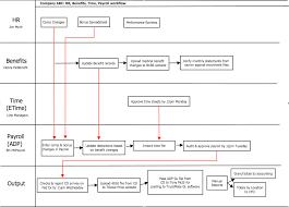 process flow diagram example   jpgbusiness process flow diagram examples photo album diagrams