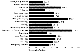 md salary analysis graphs and figures physician salary physician salary in 1988 survey