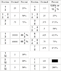 Fractions, Decimals, and Percents Table - Grade 5 - Mathematics ...Q 1: The following table shows conversions between fractions, decimals, and percentages. Review the table and also identify the missing value: